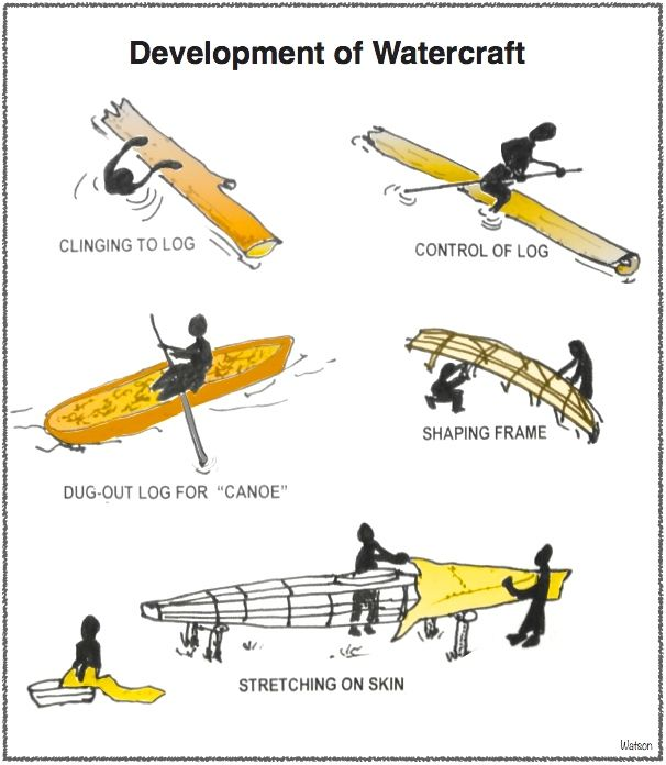 NATIVE-EVOLUTION OF WATERCRAFT