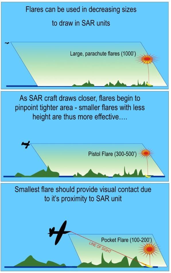 ILLUST-AIR SIGNAL RANGES