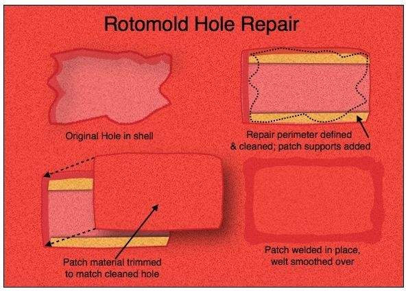 PADDLING.COM17-ROTOMOLD HOLE REPAIR
