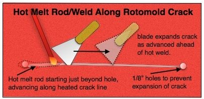 PADDLING.COM17-ROTOMOLD-HOT WELD-CRACK