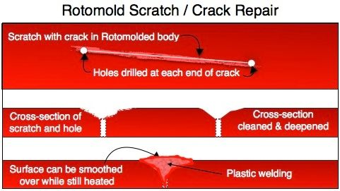 PADDLING.COM17-ROTOMOLD REPAIR