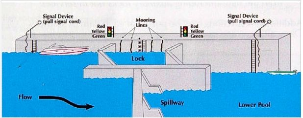 ILLUST-LOCK AND DAM STRUCTURE
