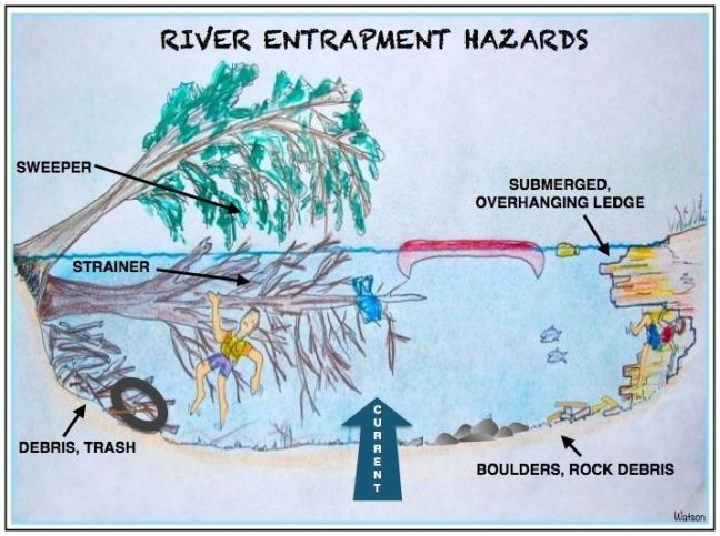 ILLUST-RIVER ENTRAPMENT HAZARDS