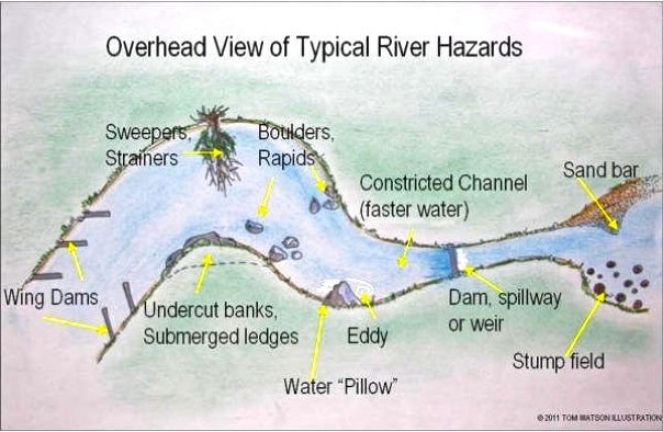 ILLUST-RIVER HAZARDS OVERHEAD