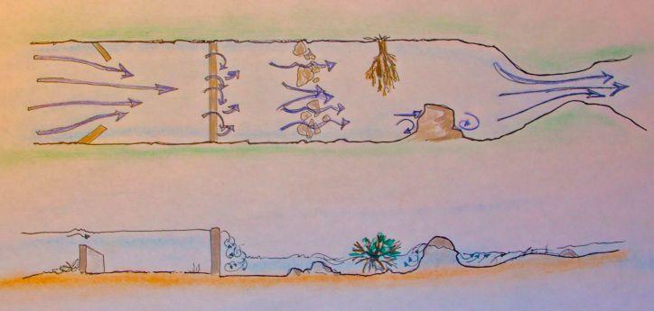 ILLUST-RIVER SAFETY-HAZARDS-PROFILE
