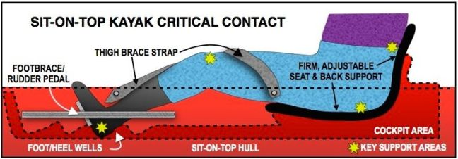 ILLUST-SOT CRITICAL CONTACT POINTS