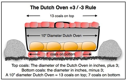 ILLUST-DUTCH OVEN COAL CALCULATION