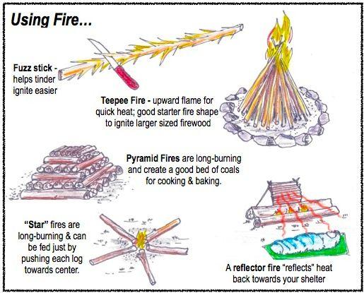ILLUST-FIRE TYPES