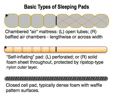 ILLUST18-SLEEPING PAD TYPES