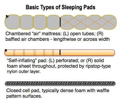 ILLUST18-SLEEPING PAD TYPES