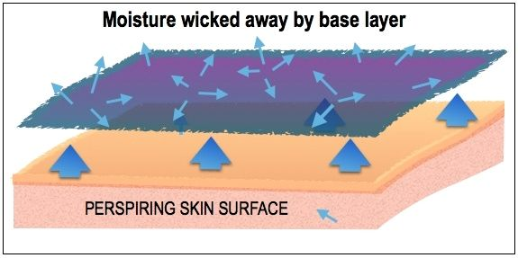 ILLUST-SKIN SURFACE WICKING