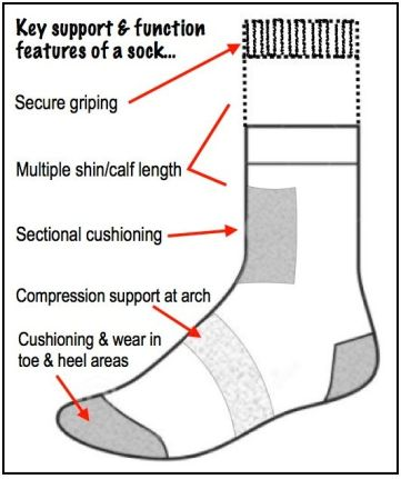 ILLUST-SOCK CONSTRUCTION