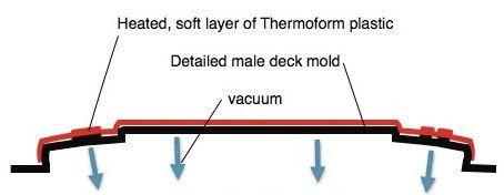 KAYAK CONSTRUCTION-THERMOFORM2