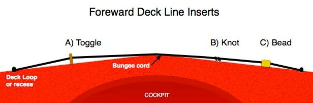 KAYAK-DECK BEADS