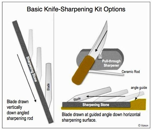 ILLUST-KNIFE SHARPENING OPTIONS