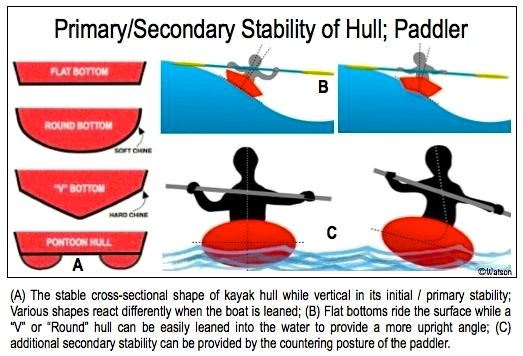 PADDLING.COM-SAFETY TIPS-2O-STABILITY