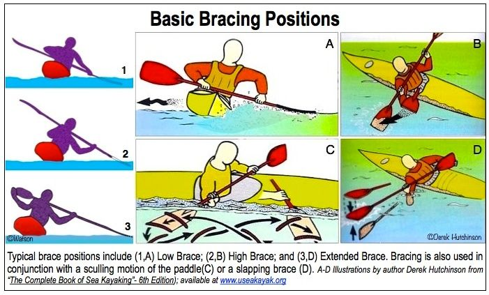 PADDLING.COM18-SAFETY TIPS-22-BRACING