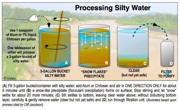ILLUST-CLARIFYING SILTING WATER