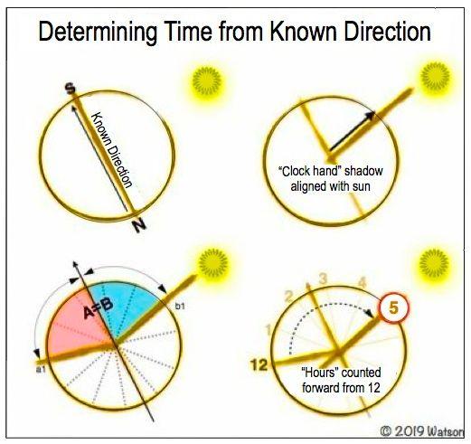 ILLUST-DETERMINING TIME FROM SUN